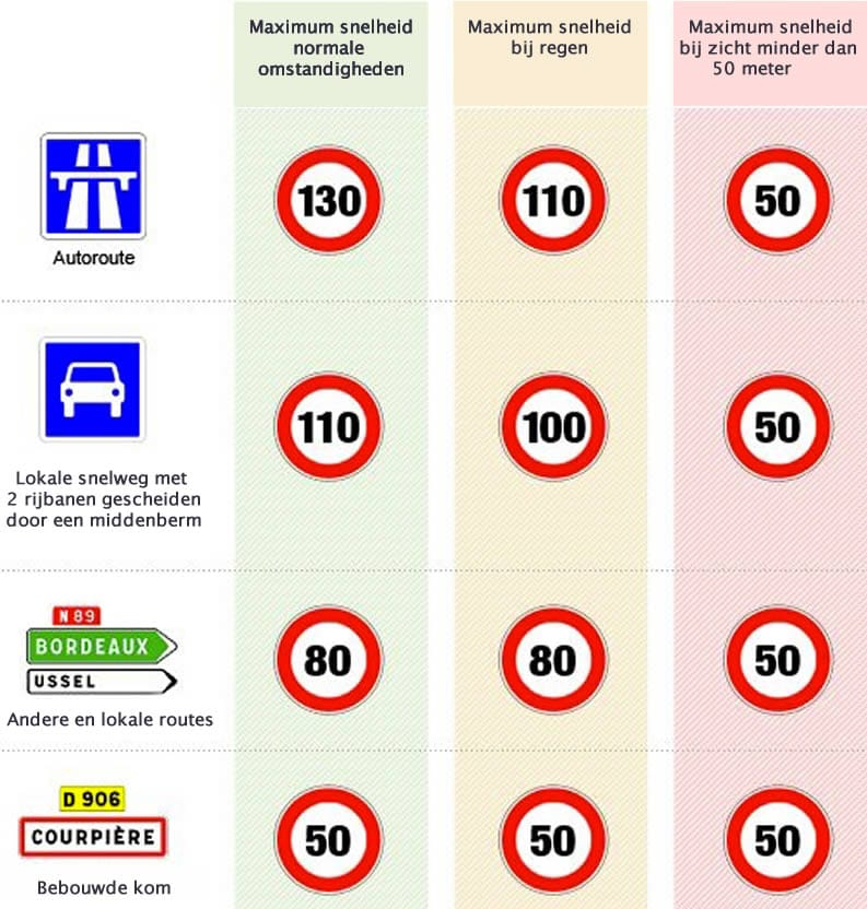 maximale snelheid Frankrijk